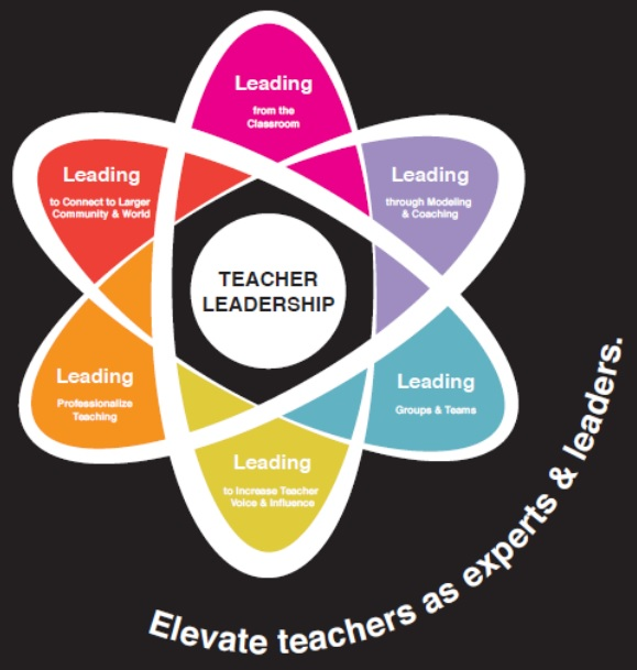 Kentucky Teacher Leadership Framework