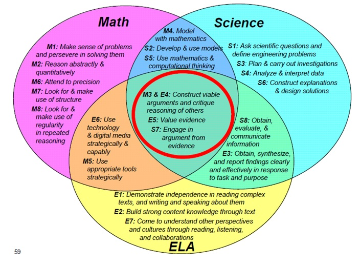 Math Science Reading Venn Diagram Explore Schematic Wiring Diagram