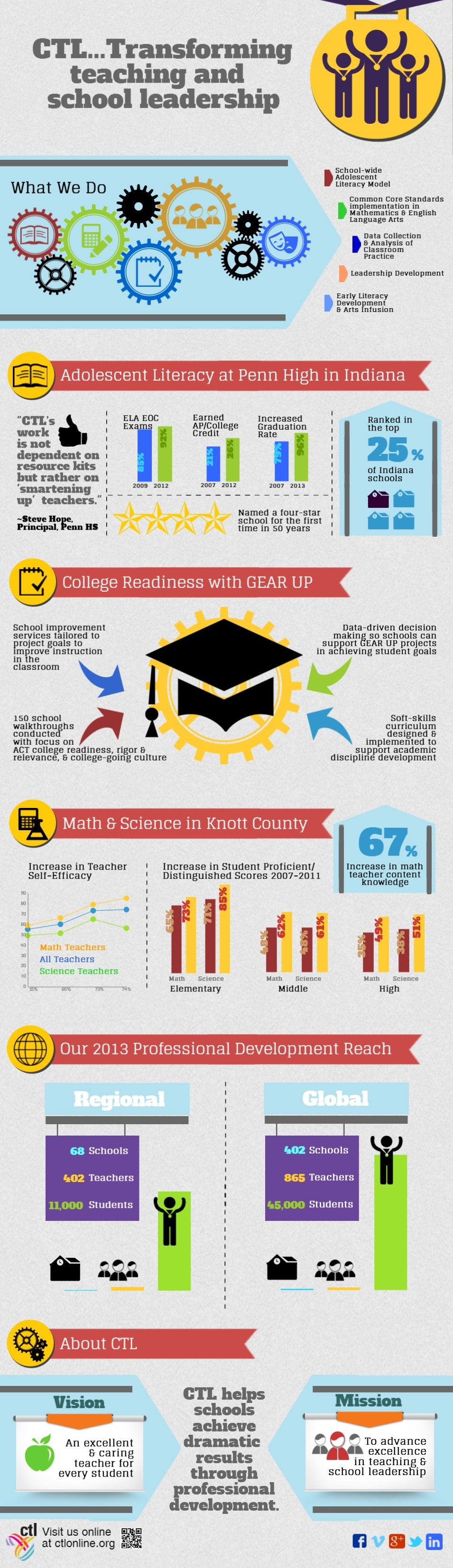 CTL Infographic