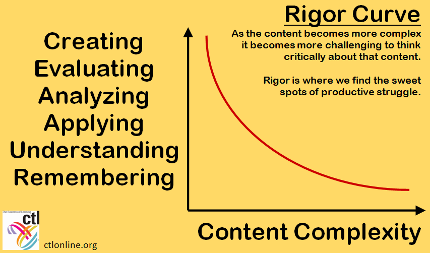 Finding the Sweet Spot on the Rigor Curve