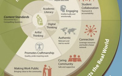 CTL's Vision of Schooling Includes Project Based Learning
