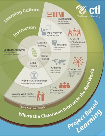 CTL's PBL Graphic