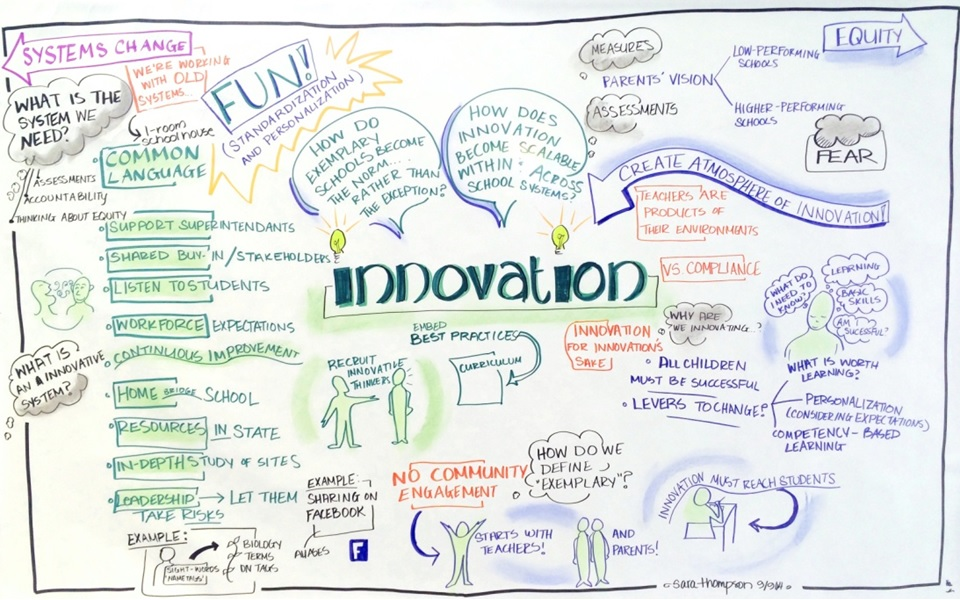 Innovation graphic