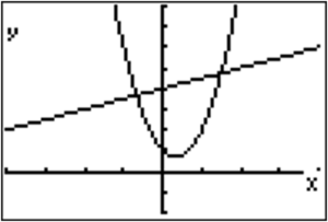systems graph