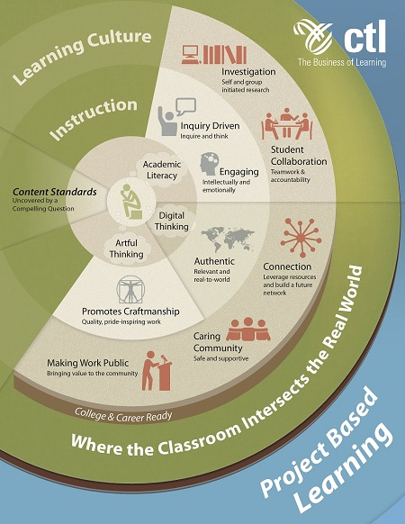 Project Based Learning Graphic